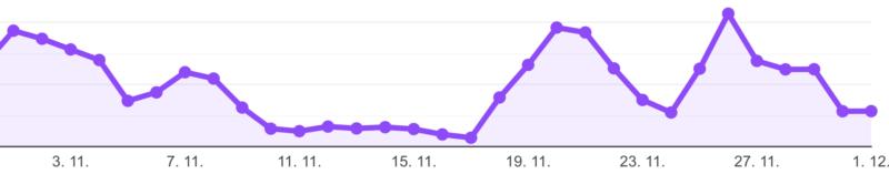 Aktivita podvodných reklam v průběhu listopadu 2019