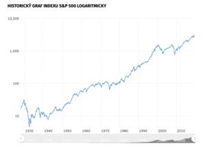 Logaritmický graf S&P 500
