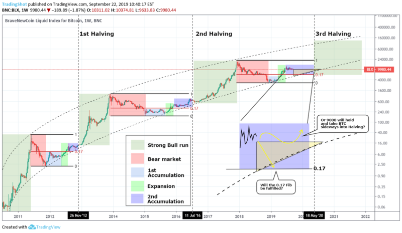 Graf: Bitcoin halving (Zdroj: Changelly.com)