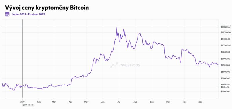 Vývoj kryptoměny Bitcoin v roce 2019