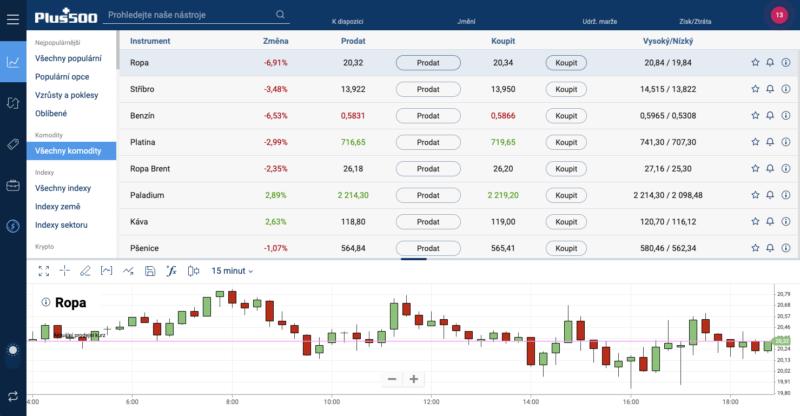 Nákup a prodej CFD komodit lze realizovat u brokera Plus500