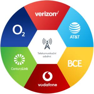 Největší dividendy nabízí většinou TELCO odvětví