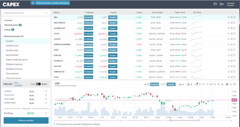 Webová platforma brokera CAPEX