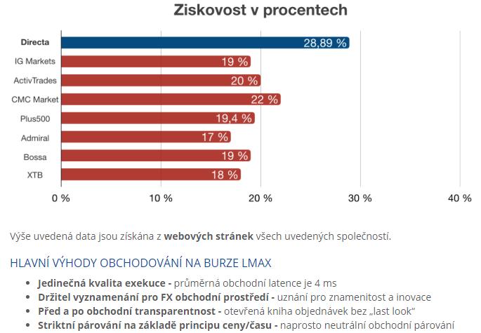 Zkušenosti s Directa Czech: Úspěšnost klientských účtů