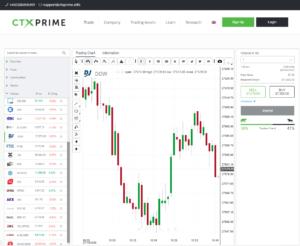 Obchodní platforma CTX Prime