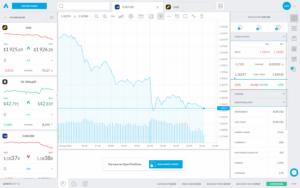 Obchodování CFD na platformě brokera