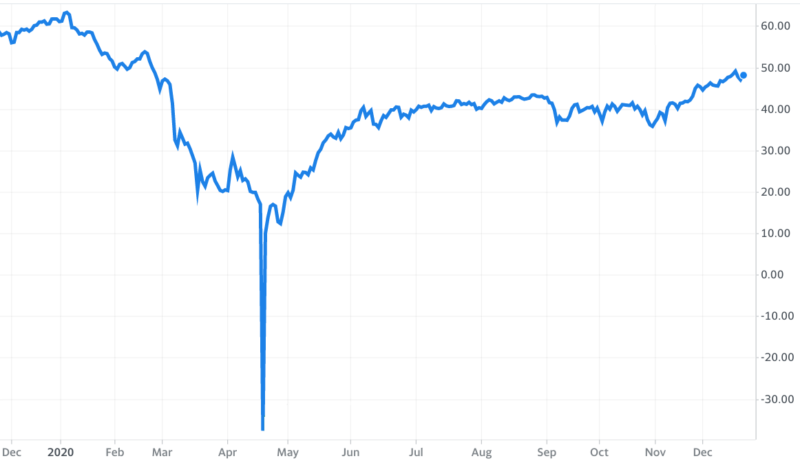 Na cenovém poklesu ropy dokázali tradeři vydělat miliony