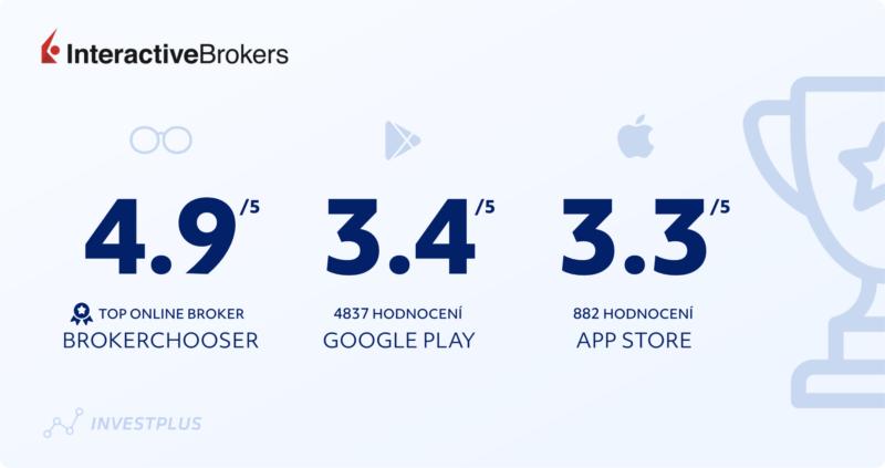 Recenze/zkušenosti s Interactive Brokers a IBKR Mobile