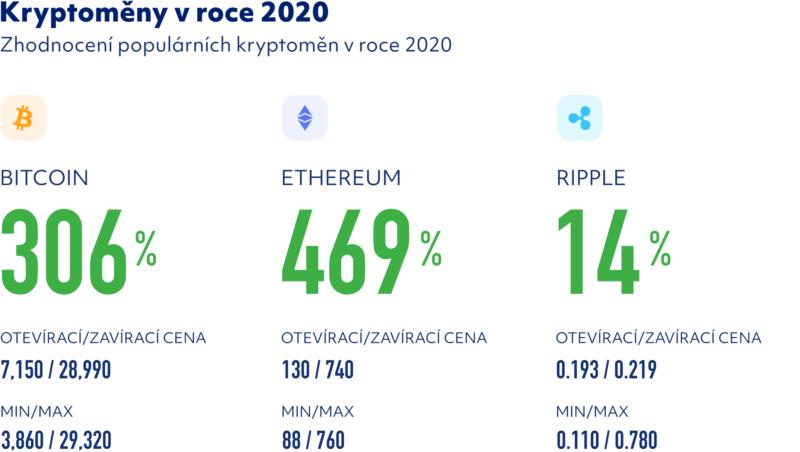 Kryptoměny v roce 2020