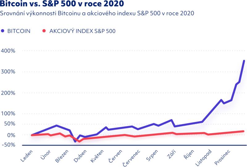 Srovnání výkonnosti Bitcoinu a indexu S&P 500 v roce 2020