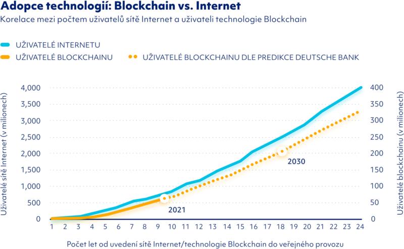 Uživatelé internetu vs. uživatelé blockchainu