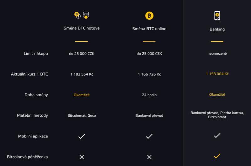 Nákupní metody u BitStock