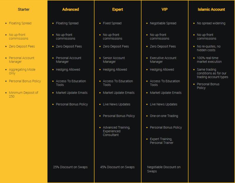 Přehled účtů, které jsou dostupné pro klienty Tradelax