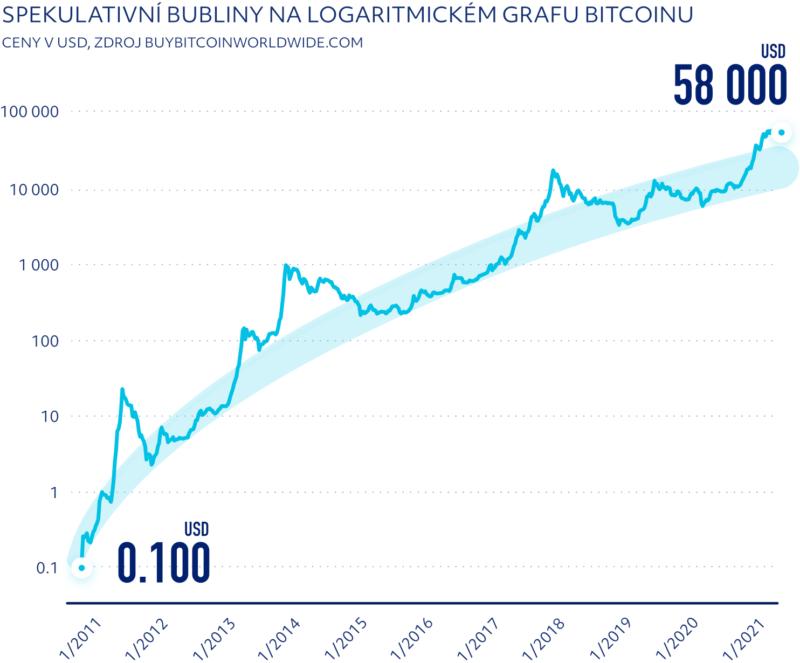 Spekulativní bubliny na logaritmickém grafu Bitcoinu