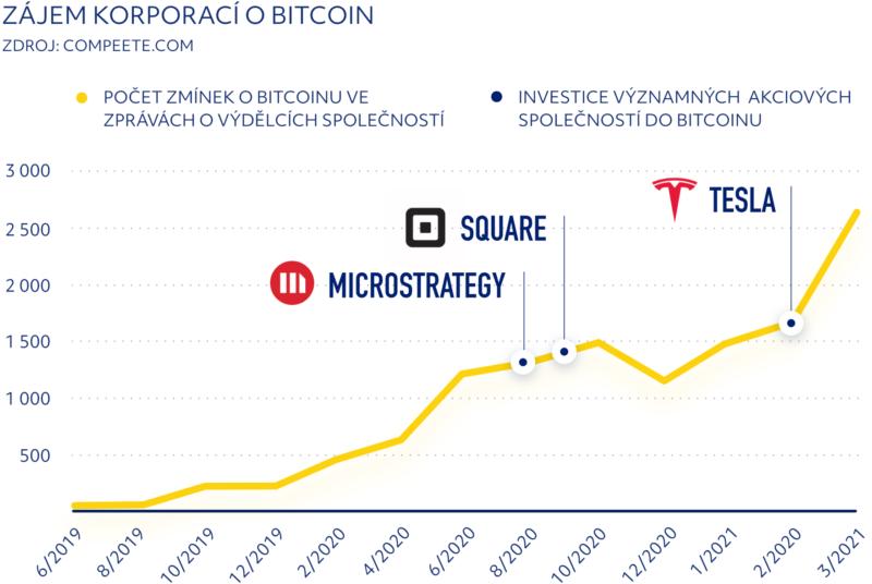 Zájem korporací o Bitcoin