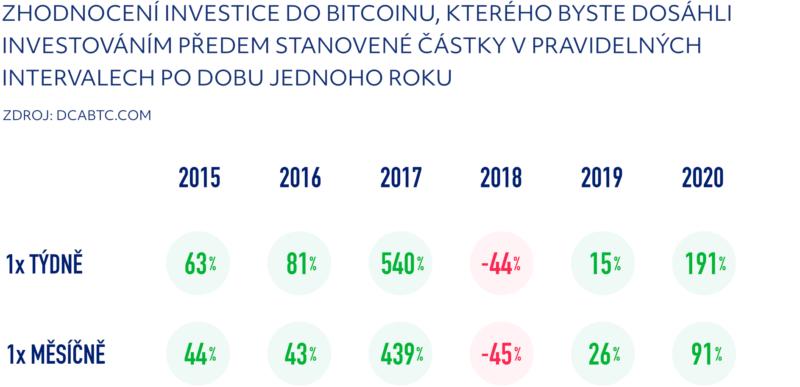Zhodnocení investice do Bitcoinu